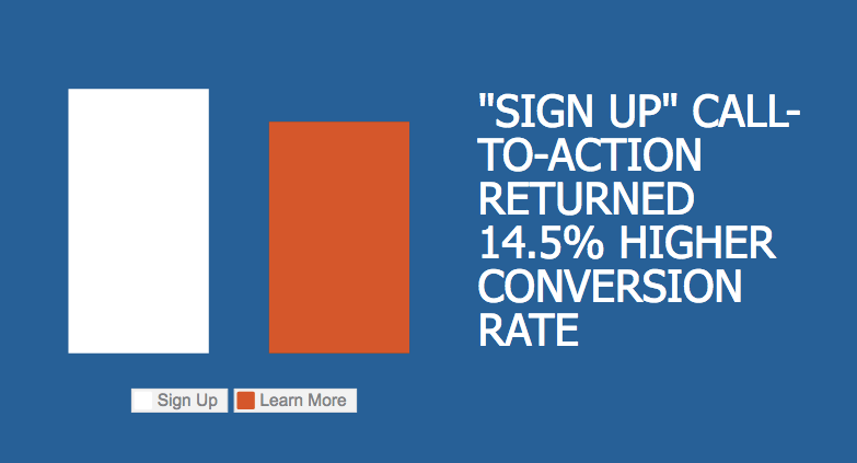 'Sign Up' button returned 14.5 % higher conversion rate compare to 'Learn More' button