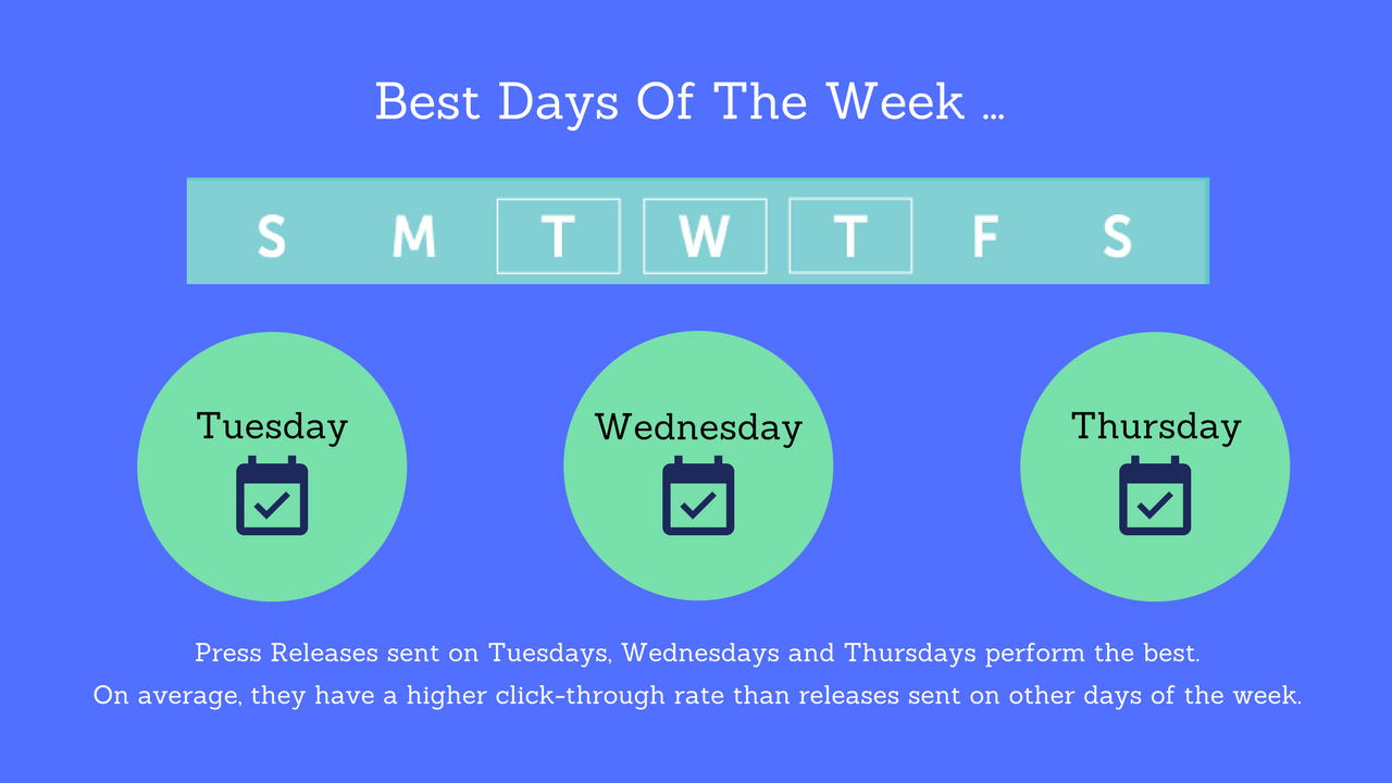 Best Days of the week to send Press Release