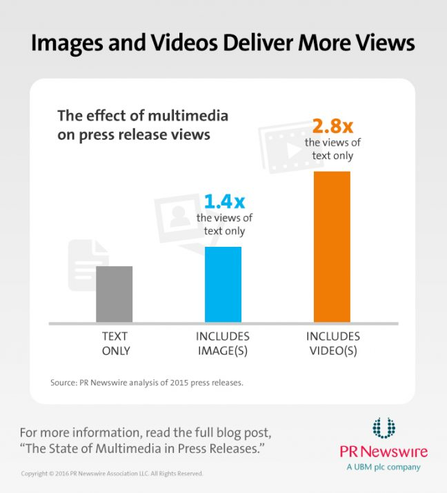 Effect of Multimedia on Press Release Views