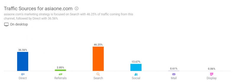 AsiaOne traffic source